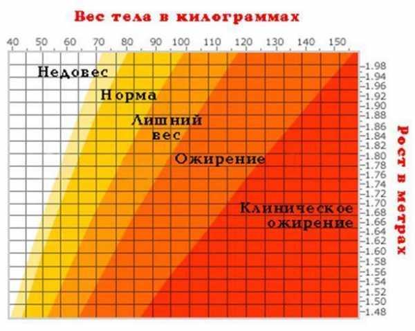 При каком соотношении веса к росту ставится диагноз анорексия? Таблица рост и вес анорексия