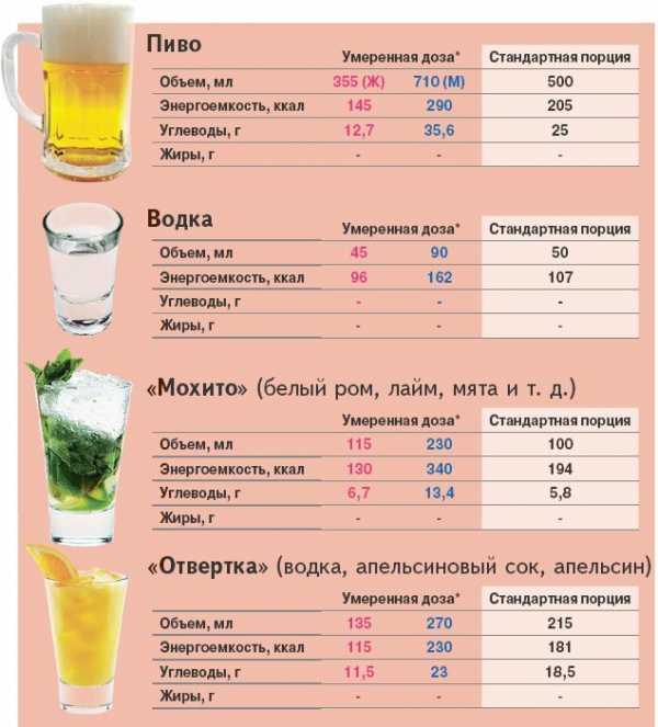 Какой алкоголь можно принимать во время диеты