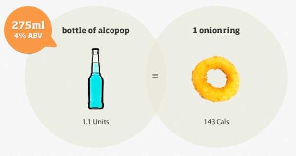Сколько в бутылке водки калорий