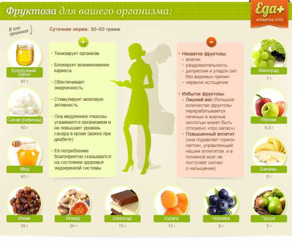 В каких продуктах содержится фруктоза. В каких продуктах содержится фруктоза: таблица содержания